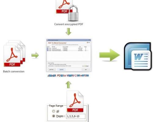 PDF/X各种标准规范讲解