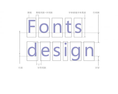 在设计中排版的规范-设计