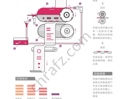 凹版印刷的工艺流程及原理-设计