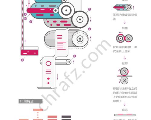 胶版印刷的工艺流程及原理-设计