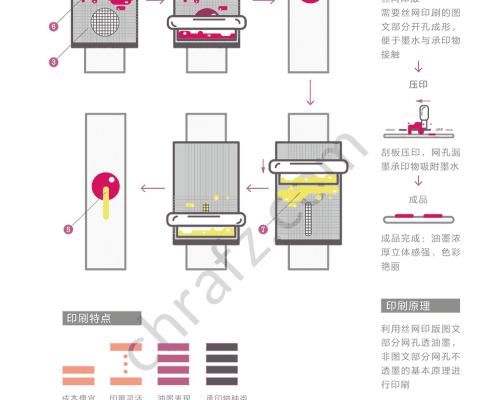 丝网印刷的工艺流程及原理-设计