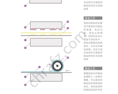 印后工艺的流程及原理-设计