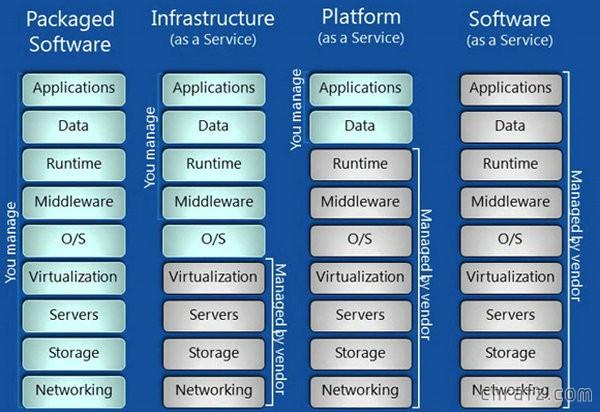 【知说】云计算的三种服务模式:IaaS,PaaS和SaaS是什么?
