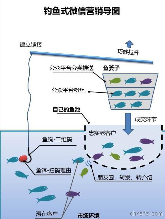 【营销】鱼塘营销-我的鱼儿怎么跑了-张弦先生-chrafz.com