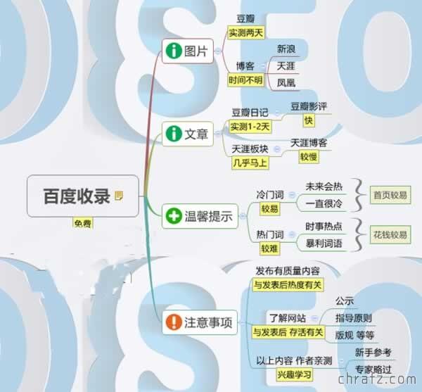 【营销】微信网络推广经验7+1-张弦先生-chrafz.com