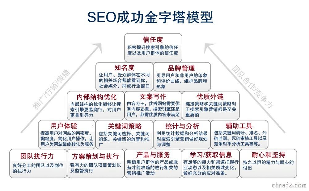 【SEO】什么是SEO?什么是SEM?SEO和SEM有什么区别