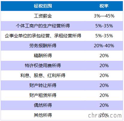 【创业知说】创业公司究竟要交哪些税?-张弦先生-chrafz.com