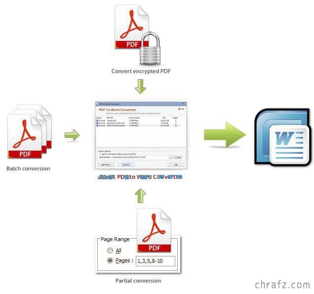 【设计软件】 PDF转Word 工具<已破解><p id=