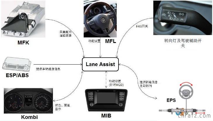 【知说】读懂NHTSA自动驾驶分级-张弦先生-chrafz.com