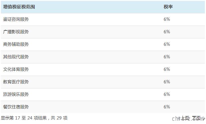 【创业知说】最新增值税税率表及一般纳税人认定标准-张弦先生-chrafz.com