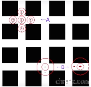 【知说】什么是Hermann Grid 赫尔曼栅格错觉?