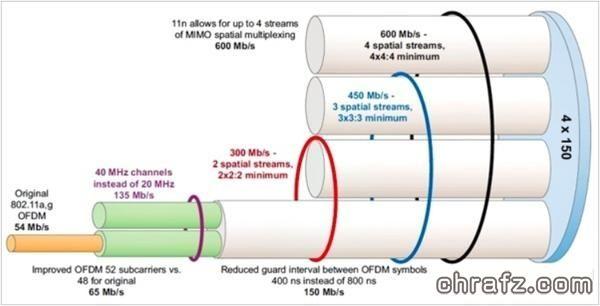 【知说】路由器天线的数量越多信号越好吗?-张弦先生-chrafz.com