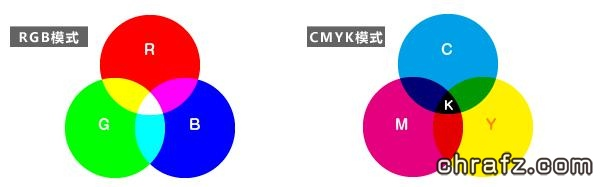 【印+】印刷生产中为什么一定要是用CMYK模式?-张弦先生-chrafz.com