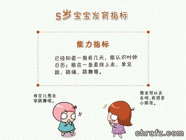 【知说·宝宝篇】chrafz带你看宝宝5岁发育指南