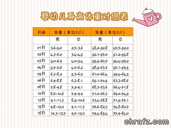 【知说·宝宝篇】婴幼儿身高体重对照表