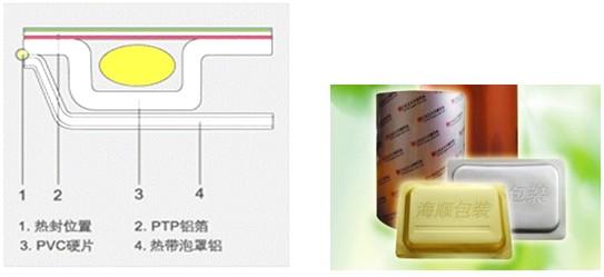 【印+】高阻隔泡罩包装技术-张弦先生-chrafz.com