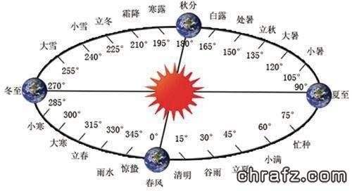 什么是历法?中国古代历法知识!-张弦先生-chrafz.com