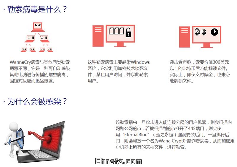 如何应对WannaCry勒索病毒?附补丁下载