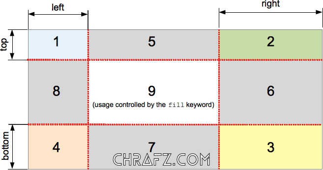 CSS实现多重边框的几种方式