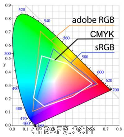 论色域对各方面显示效果的影响