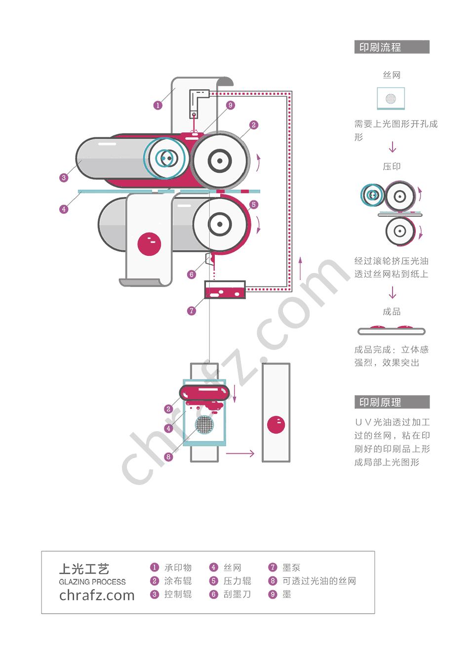 上光工艺的流程及原理-设计