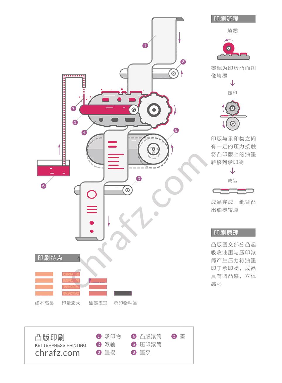 凸版印刷的工艺流程及原理-设计